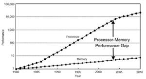 Memory CPU gap