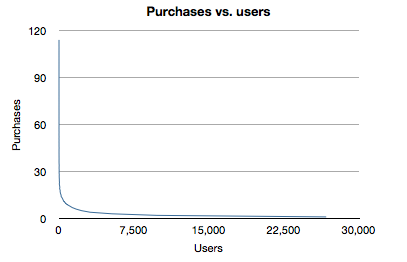 purchases_vs_users.png
